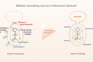 bildhafte-darstellung-goethertsche-methode