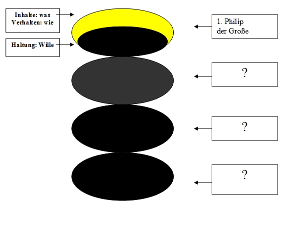 Schichtenmodell der Psyche