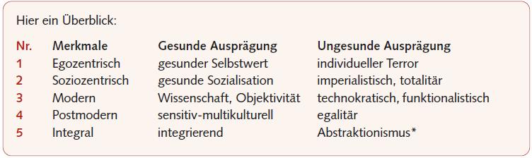 entwicklungsstufen-integral