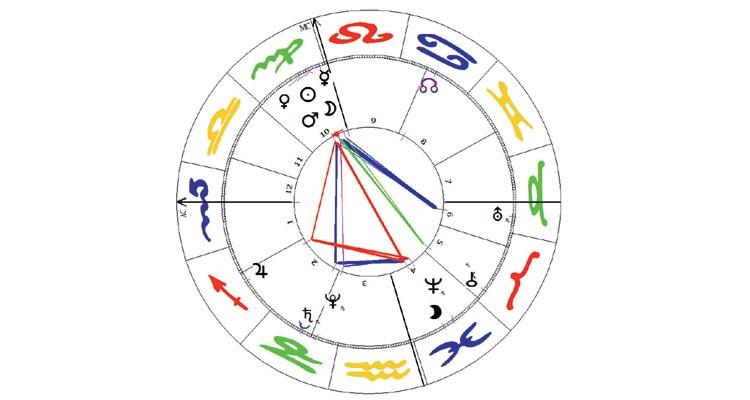 Sein De Horoskop