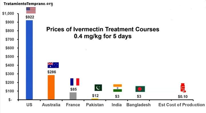Internationaler Kostenvergleich pro Behandlung mit Ivermectin bei Covid-19 und Herstellungspreis