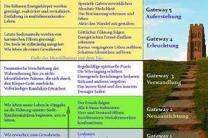 bourne-gateways