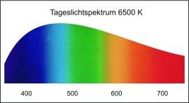 Tageslichtspektrum
