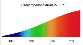Glühlampenspektrum