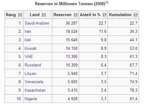 Erdöl Reserven