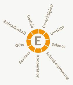 ebook Автоматизированное проектирование в