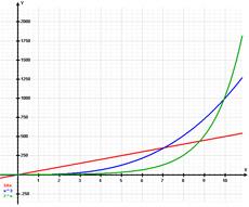 grenzenloses Wachstum