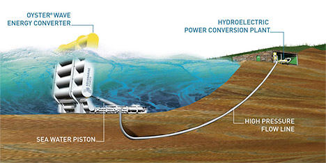 Oyster Wellenkraftwerk