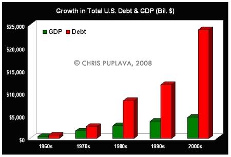 USA-Schulden Vs BIP