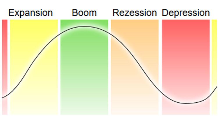 wirtschaft-phasen